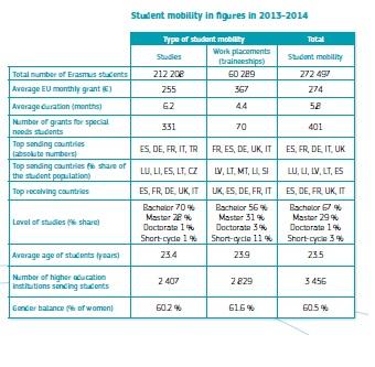 Datos resumen del programa Erasmus para 2013-2014 facilitados por la Comisión Europea